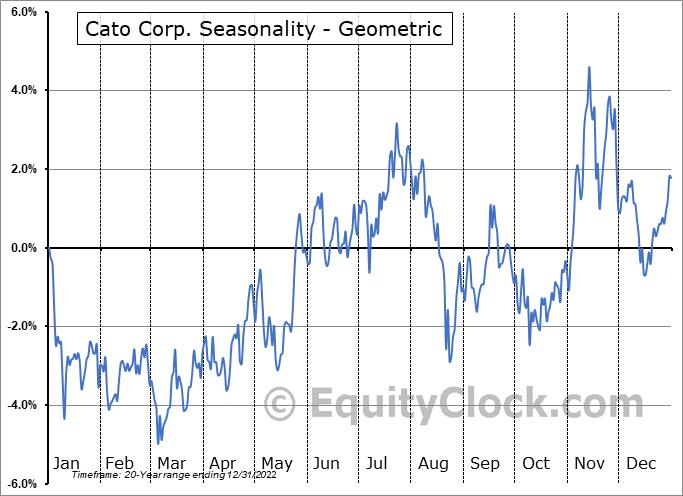 Cato Corp. (NYSE:CATO) Seasonality