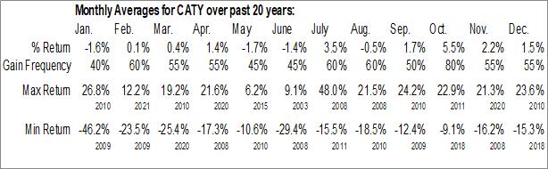 Monthly Seasonal Cathay Bancorp, Inc. (NASD:CATY)