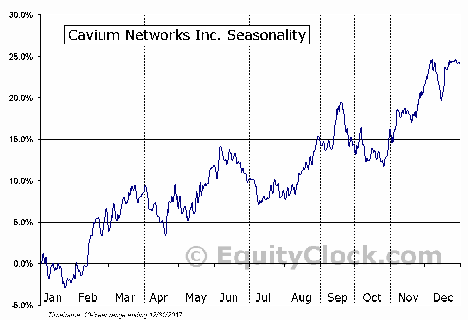 Cavium Networks Inc. (NASD:CAVM) Seasonal Chart