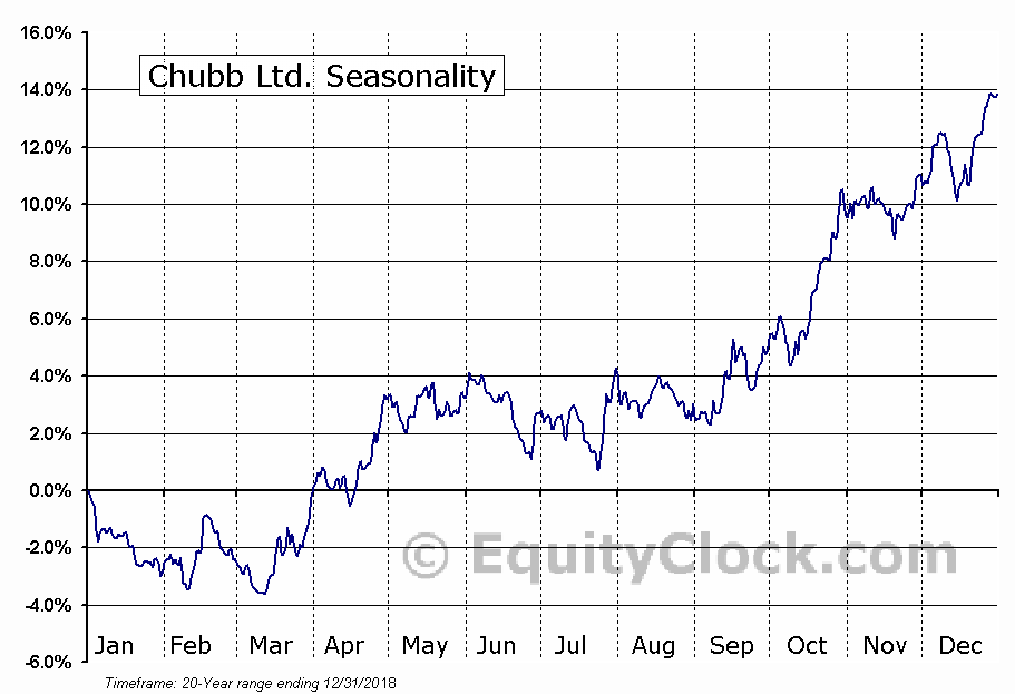Chubb Ltd. (NYSE:CB) Seasonal Chart