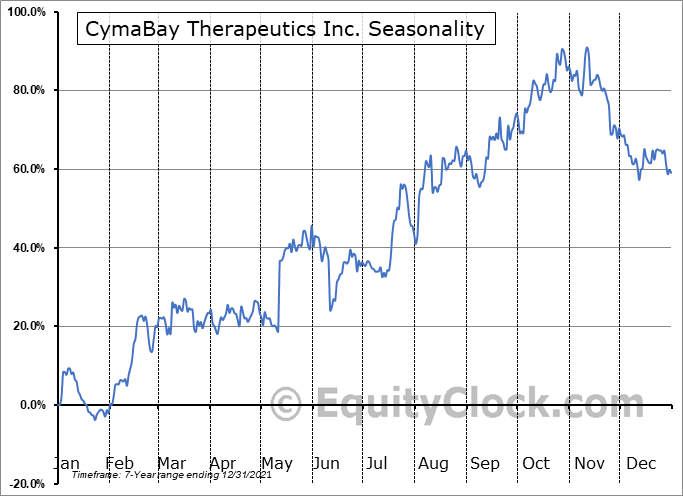 CymaBay Therapeutics Inc. Seasonal Chart