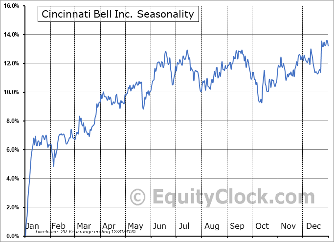 Cincinnati Bell Inc. (NYSE:CBB/PB) Seasonality