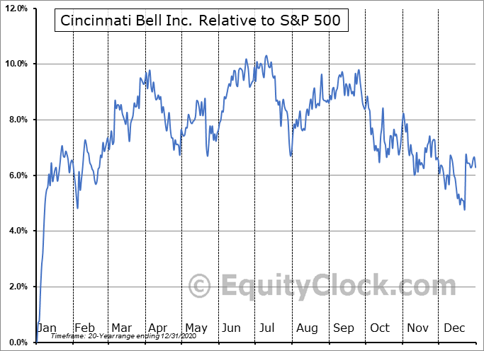 CBB-PB Relative to the S&P 500