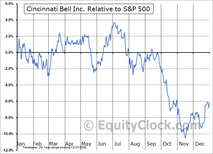 CBB Relative to the S&P 500