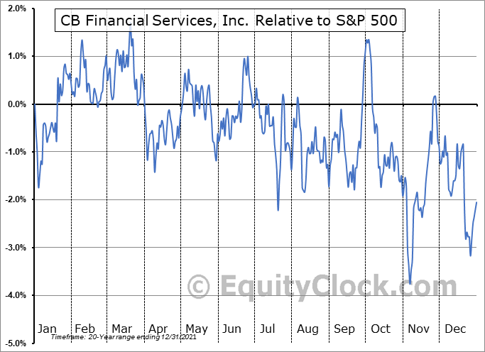 CBFV Relative to the S&P 500