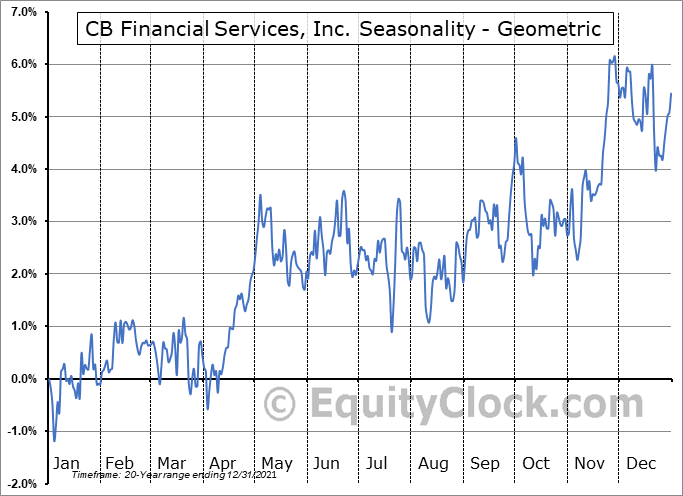 CB Financial Services, Inc. (NASD:CBFV) Seasonality
