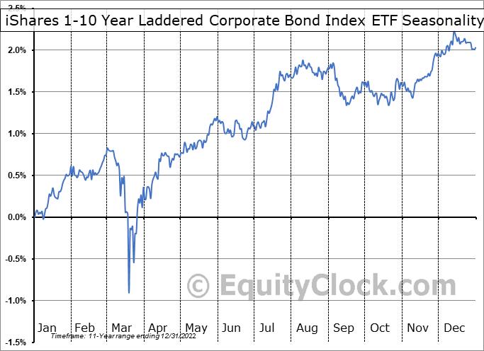 iShares 1-10 Year Laddered Corporate Bond Index ETF (TSE:CBH.TO) Seasonality