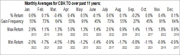 Monthly Seasonal iShares 1-10 Year Laddered Corporate Bond Index ETF (TSE:CBH.TO)