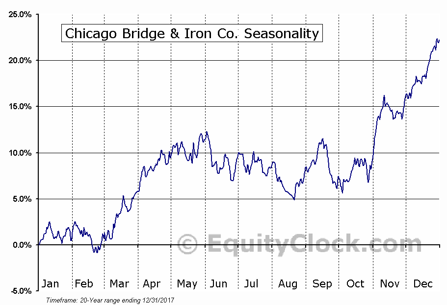 Chicago Bridge & Iron Co. (NYSE:CBI) Seasonal Chart