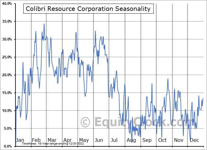 Colibri Resource Corporation (TSXV:CBI.V) Seasonality