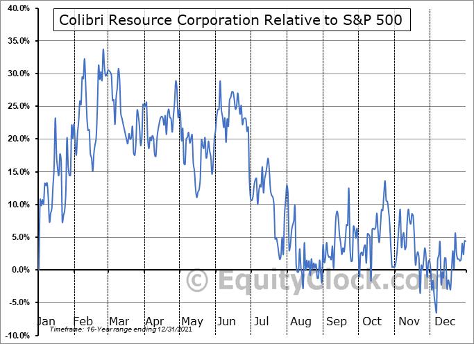 CBI.V Relative to the S&P 500