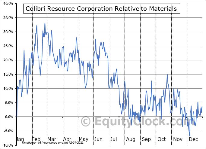 CBI.V Relative to the Sector