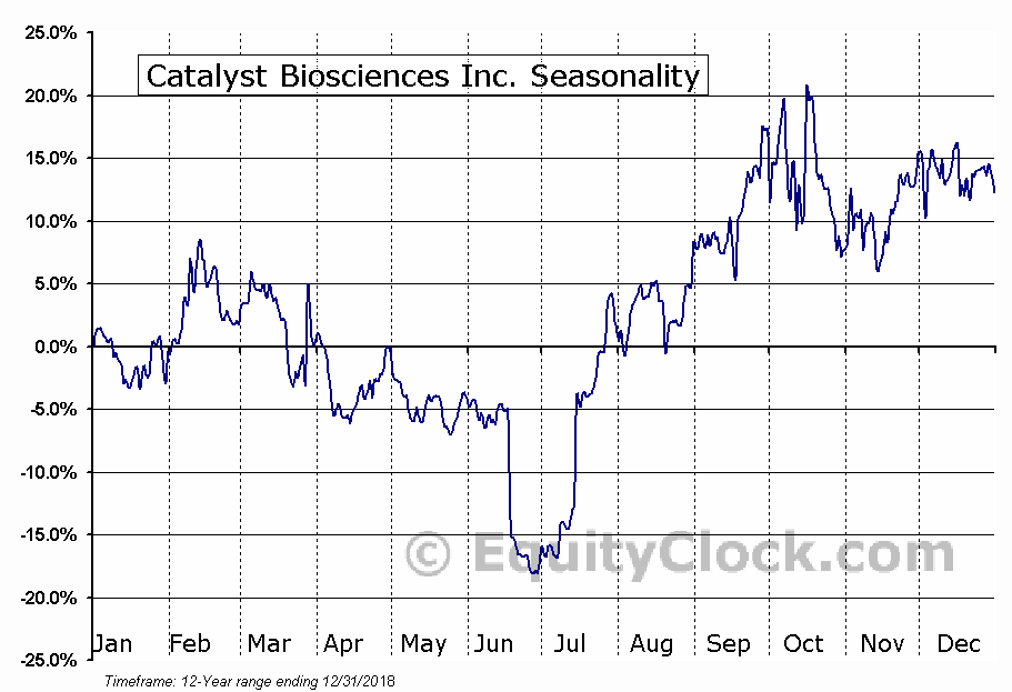 Catalyst Biosciences Inc. (NASD:CBIO) Seasonal Chart