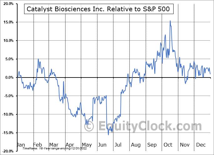 CBIO Relative to the S&P 500
