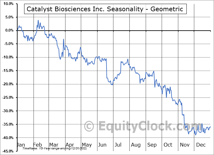 Catalyst Biosciences Inc. (NASD:CBIO) Seasonality