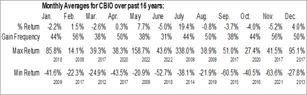 Monthly Seasonal Catalyst Biosciences Inc. (NASD:CBIO)
