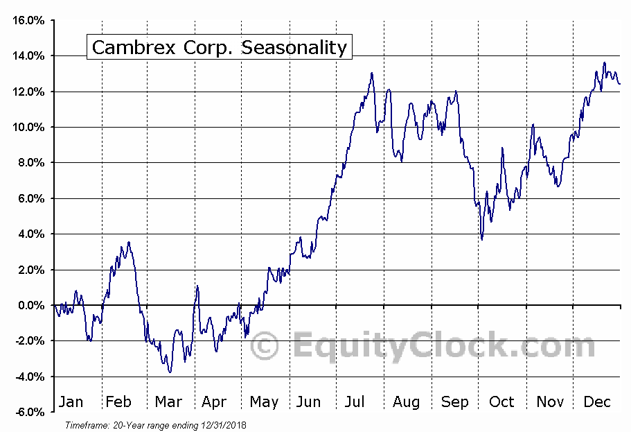 Cambrex Corporation (NYSE:CBM) Seasonal Chart