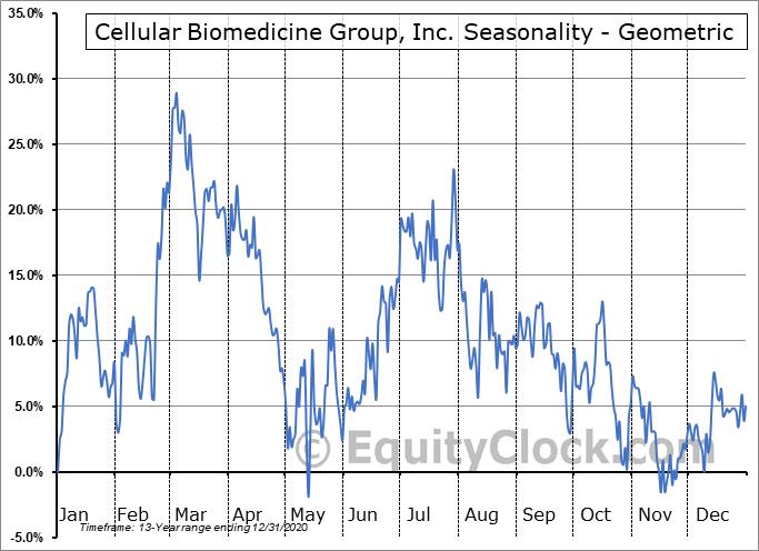 Cellular Biomedicine Group, Inc. (NASD:CBMG) Seasonality