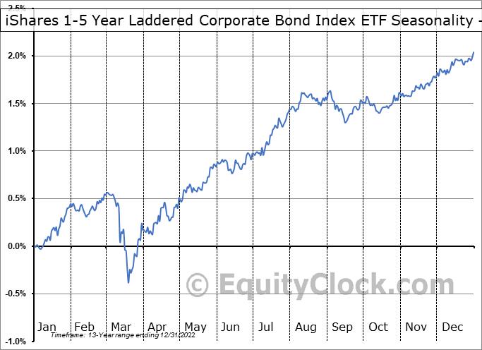iShares 1-5 Year Laddered Corporate Bond Index ETF (TSE:CBO.TO) Seasonality