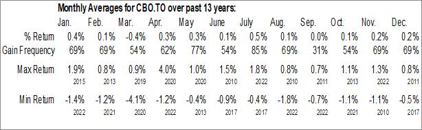 Monthly Seasonal iShares 1-5 Year Laddered Corporate Bond Index ETF (TSE:CBO.TO)