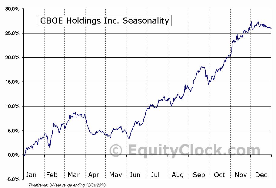 CBOE Holdings Inc. (NASD:CBOE) Seasonal Chart