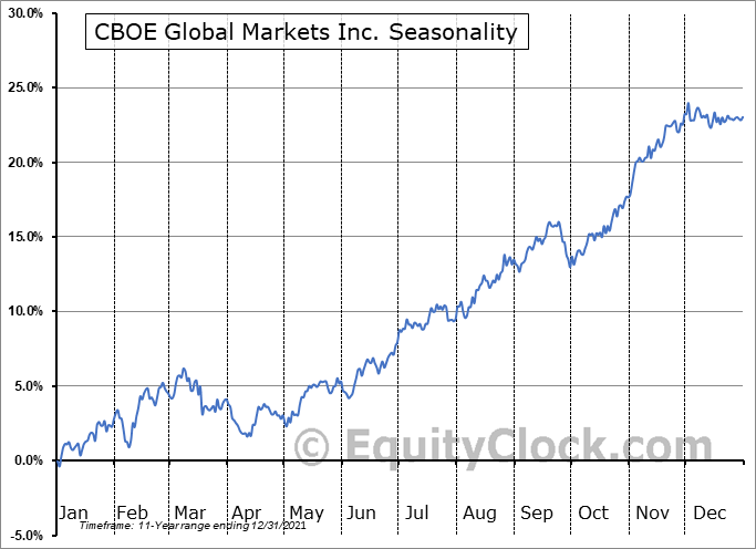 Cboe Global Markets, Inc. Seasonal Chart