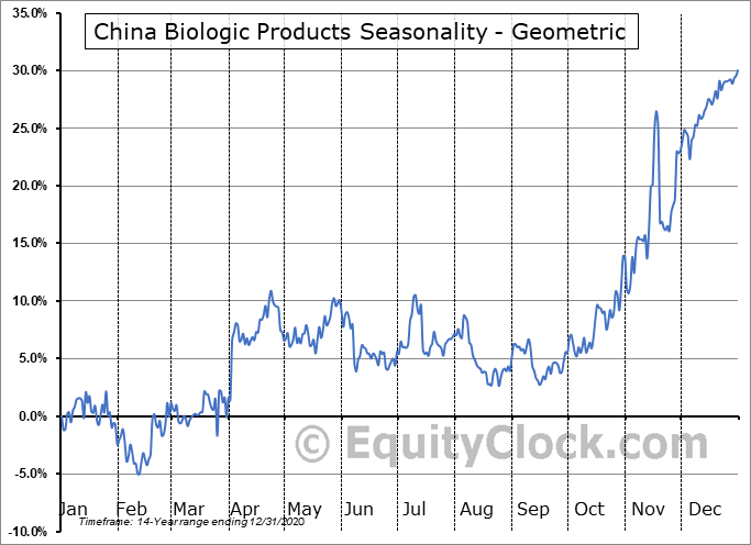 China Biologic Products (NASD:CBPO) Seasonality
