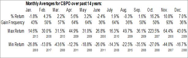 Monthly Seasonal China Biologic Products (NASD:CBPO)