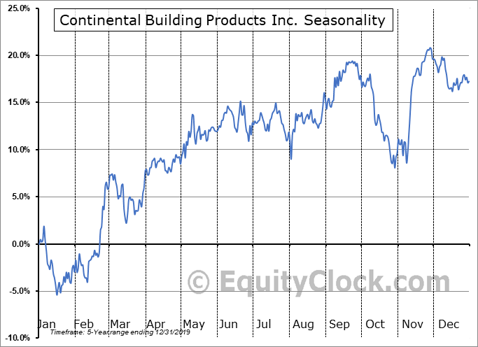 Continental Building Products Inc. (NYSE:CBPX) Seasonal Chart