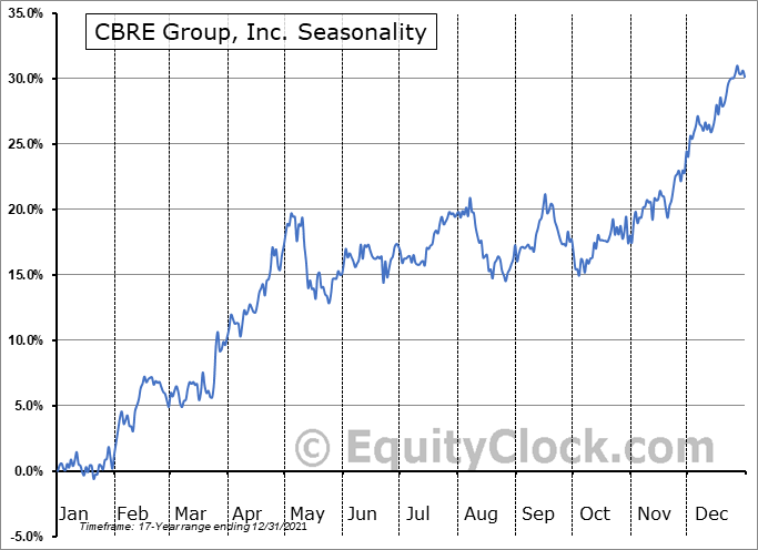 CBRE Group, Inc. (NYSE:CBRE) Seasonal Chart