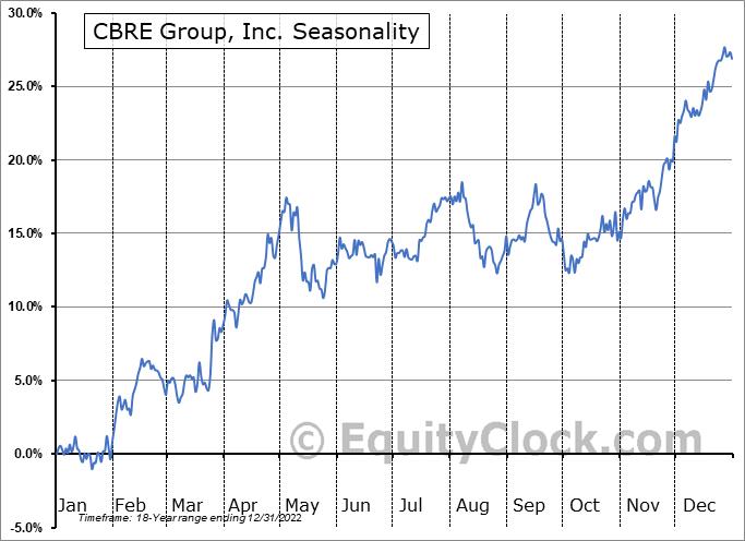 CBRE Group, Inc. Seasonal Chart