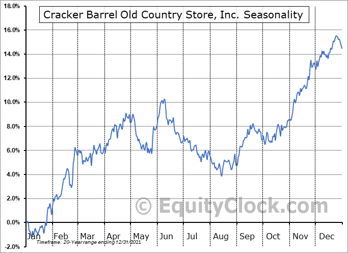 Cracker Barrel Old Country Store, Inc. (NASD:CBRL) Seasonality