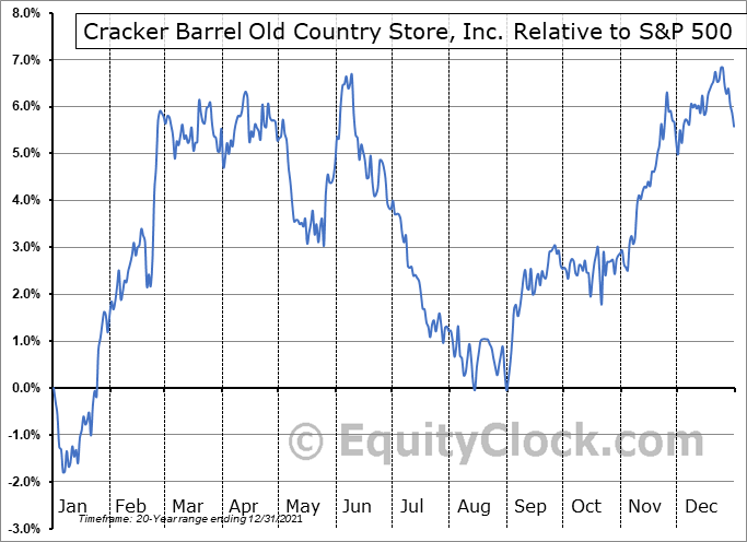 CBRL Relative to the S&P 500