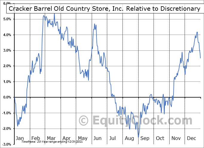 CBRL Relative to the Sector