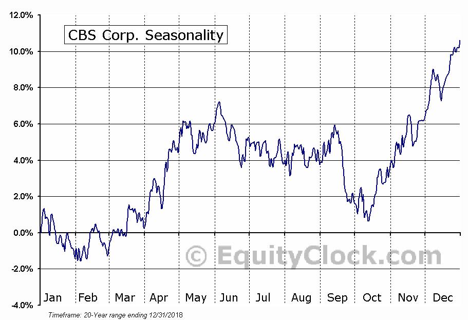 CBS Corp. (NYSE:CBS) Seasonal Chart