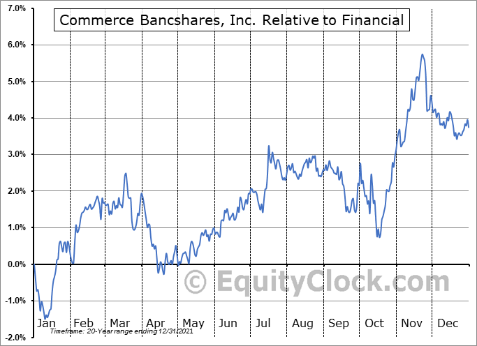 CBSH Relative to the Sector