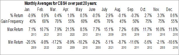 Monthly Seasonal Commerce Bancshares, Inc. (NASD:CBSH)