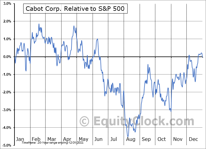 CBT Relative to the S&P 500