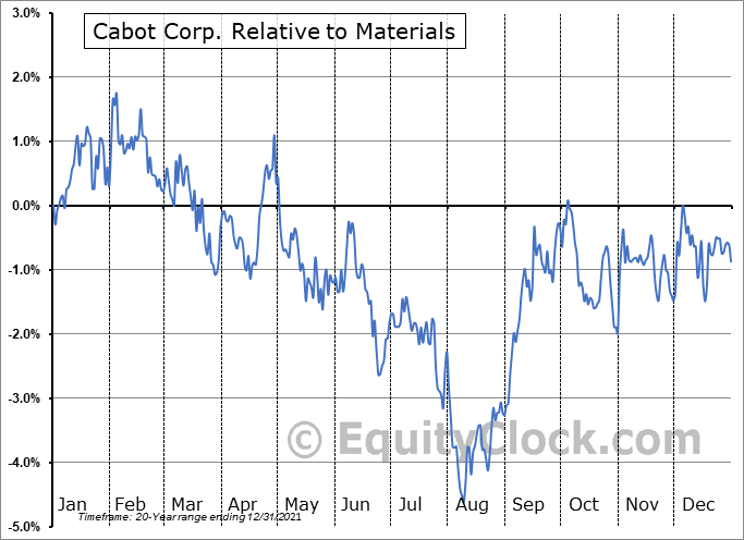 CBT Relative to the Sector