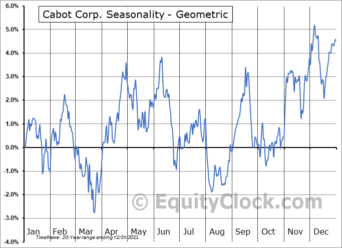 Cabot Corp. (NYSE:CBT) Seasonality