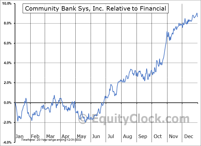 CBU Relative to the Sector