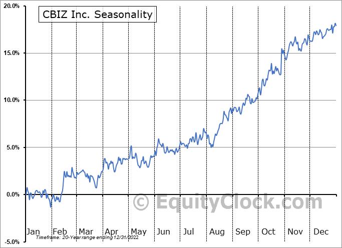 CBIZ Inc. (NYSE:CBZ) Seasonality