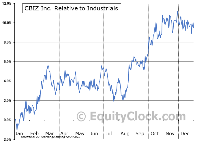 CBZ Relative to the Sector