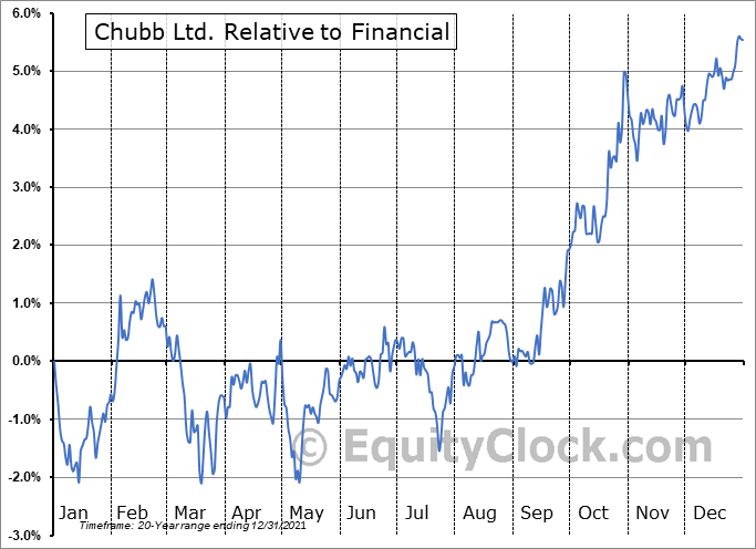 CB Relative to the Sector