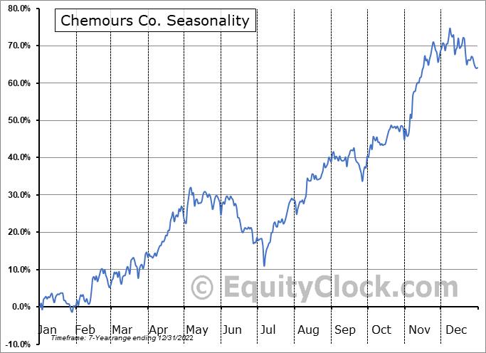 Chemours Company (The) Seasonal Chart