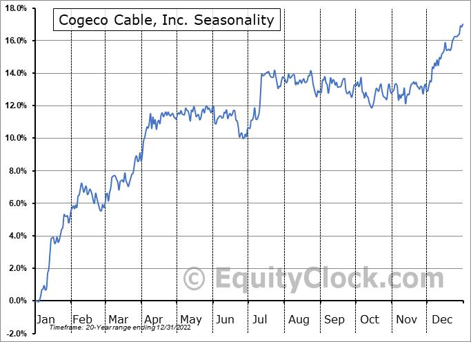 Cogeco Cable, Inc. (TSE:CCA.TO) Seasonality