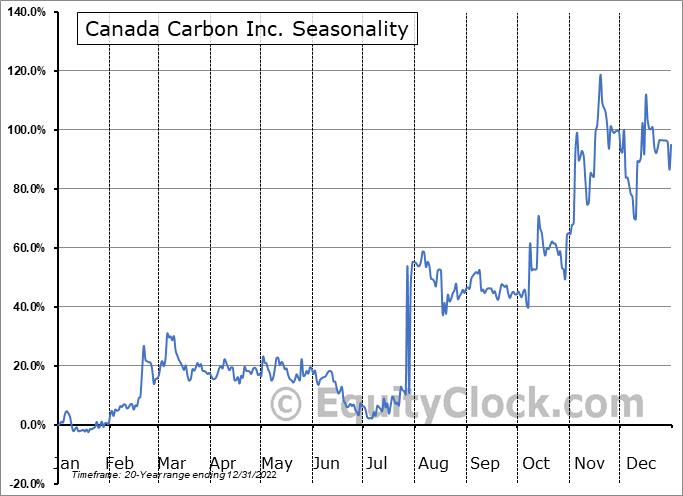 Canada Carbon Inc. (TSXV:CCB.V) Seasonality