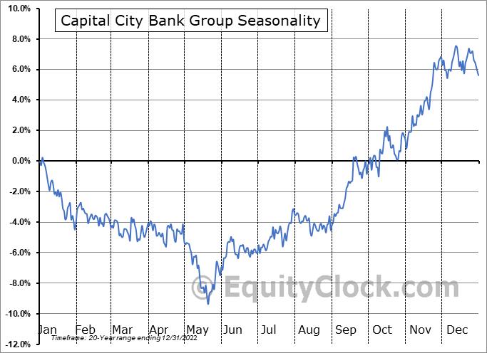 Capital City Bank Group (NASD:CCBG) Seasonal Chart