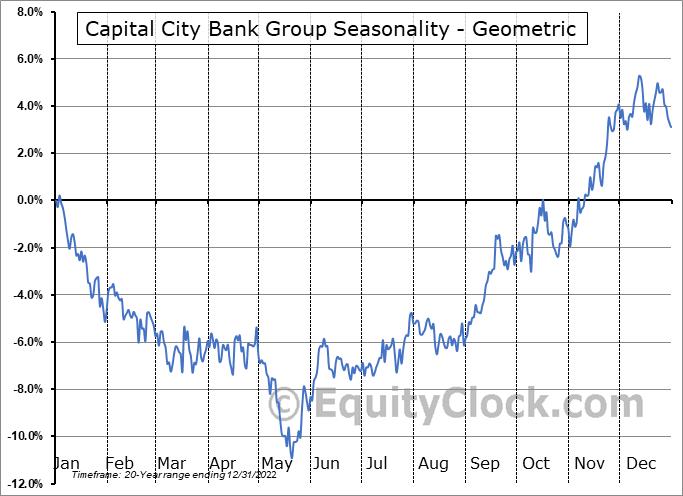 Capital City Bank Group (NASD:CCBG) Seasonality