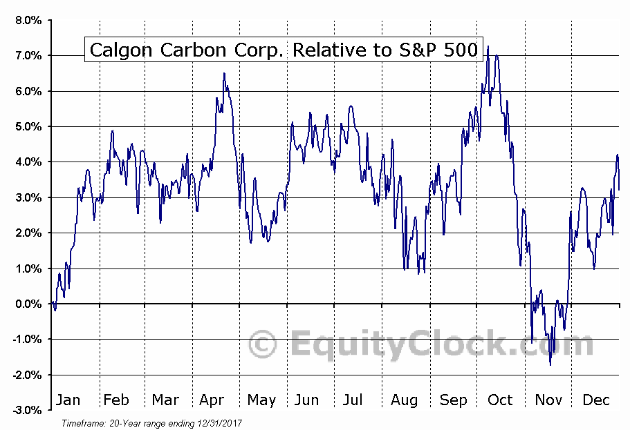 CCC Relative to the S&P 500